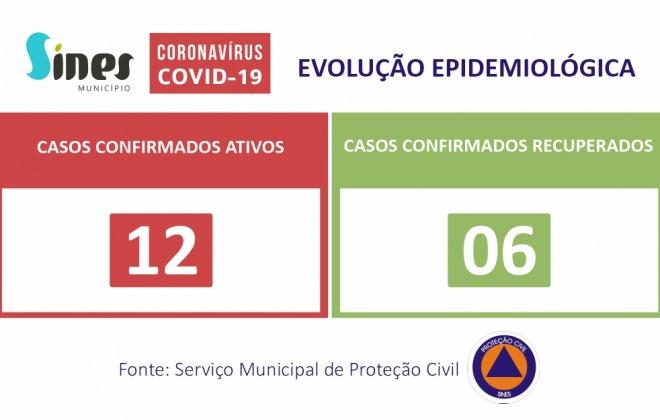 Sines regista novo caso recuperado de Covid-19