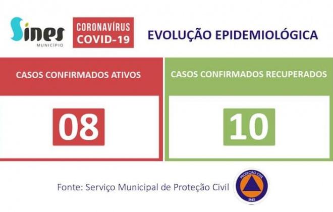 Sines regista hoje 3 casos recuperados de Covid-19