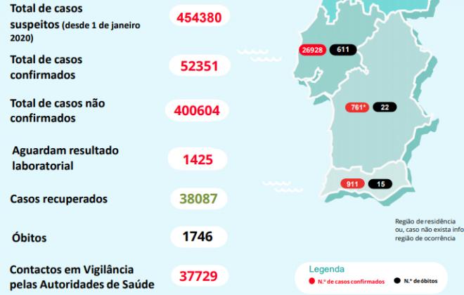 Região Alentejo regista esta sexta-feira 761 casos de Covid-19