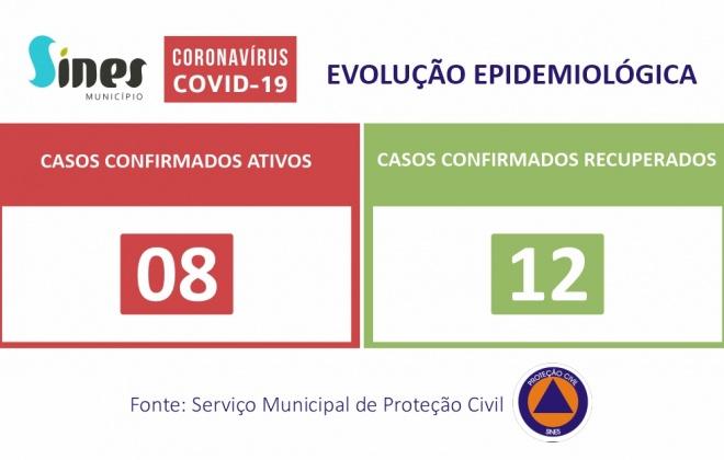Sines regista um novo caso recuperado de Covid-19