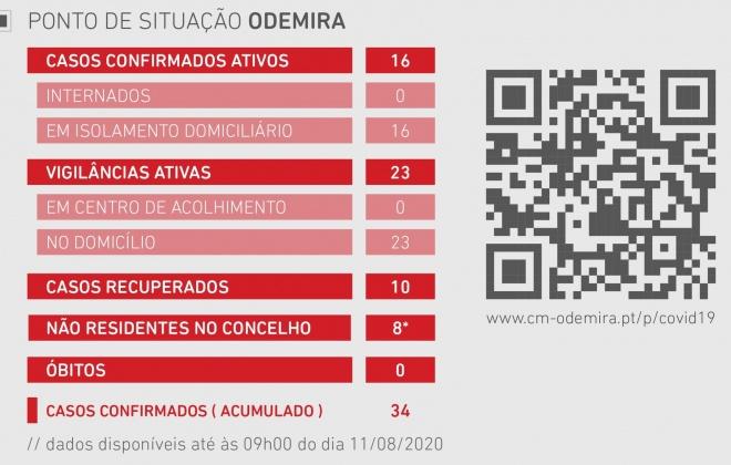 Odemira regista quatro novos casos ativos de Covid-19